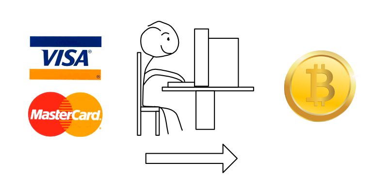 What is Bitcoin for Dummies: A Guide For Beginners - MRKTRS